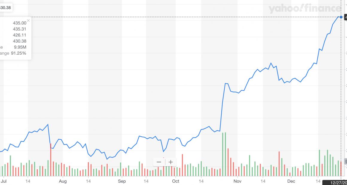 Tesla stock as of 12/27/19